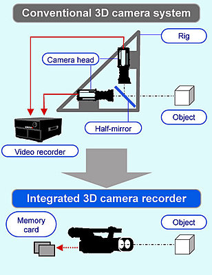 Panasonic Unveils World's First Integrated Full HD 3D Camcorder at CES 2010-conv3dsys.jpg