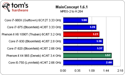 Does Premiere CS5 Support 8 Cores?-mainconcept.png