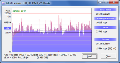 [AME CS4 + CS5] h.264 encoding: max bitrate setting does not limit max bitrate used-vbr-2pass_30-35mbit.png