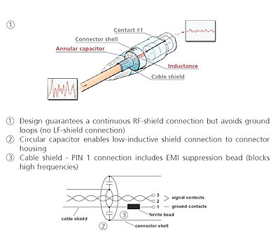 XLR cable acting as antenna?-neutrik-emc-diagram.jpg