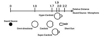 Powered Microphone for dance recitals-microphone-distance-chart.jpg