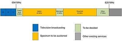 Australia Wireless Frequencies for 2015-spectrum-pix-01.jpg