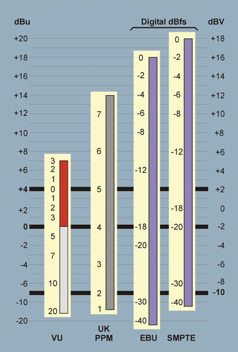 Reference Level for Broadcast Audio at DVinfo.net