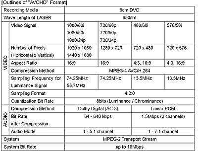AVCHD -- new HD format from Sony & Panasonic-avchdtable.jpg