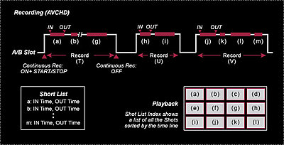 C100 Camera Continuous Recording?-chart_c100_continuous_recording.jpg