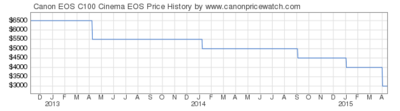 C300 Mark II announcement discussion-03994-canon-eos-c100-cinema-eos-price-graph.png