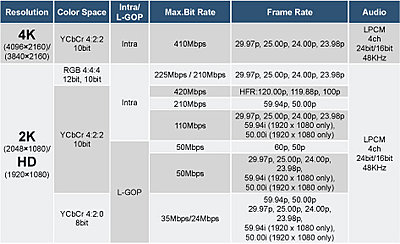 Is there any plan to add a 422 50Mbps Codec?-canon422.jpg