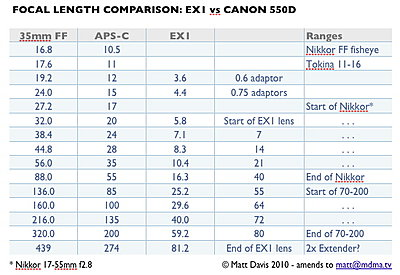 Focal length comparison with EX1-ex1_550d_lenscomp.jpg
