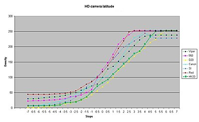 HV20 Latitude and exposure details-hd-camera-latitude-hv20.jpg