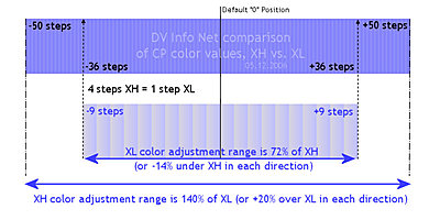 XL vs. XH Custom Preset adjustment scales-cpvalues2.jpg