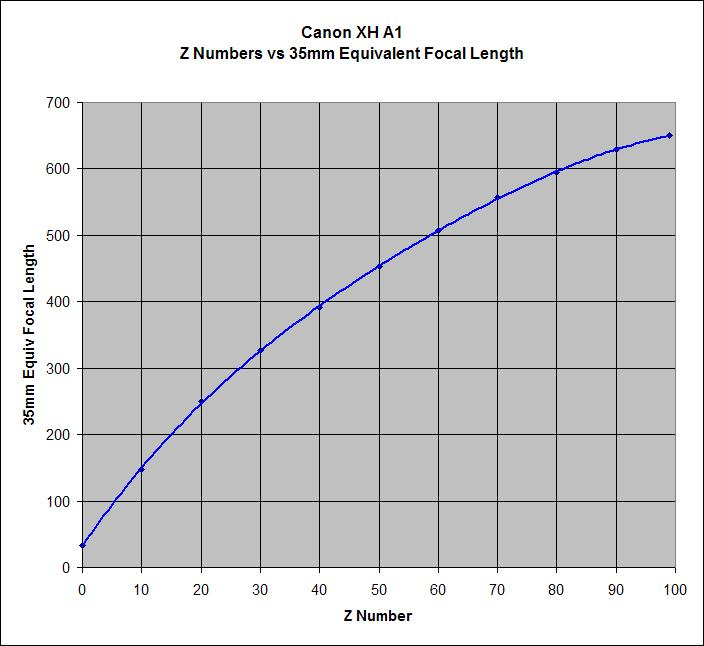 Xh a1 zoom number vs 35mm equivalent focal length at dvinfo xh a1 zoom number vs 35mm equivalent focal length xh a1 zoom ccuart Gallery