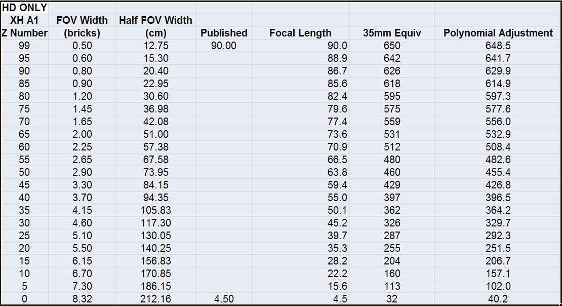 XH A1 Zoom Number vs 35mm Equivalent Focal Length-xh-a1-fov-data-chris ...
