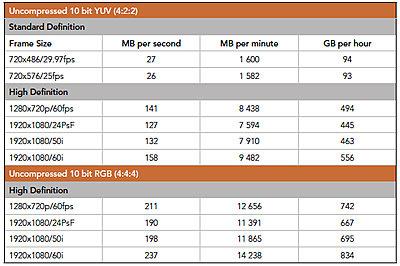 nanoFlash and Sony F3-uncompressed-10bit-data-rates.jpg
