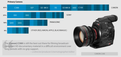 PBS POV 2013 Documentary Filmmaking Equipment Survey-pbs-c300-article-texas-media-systems.png