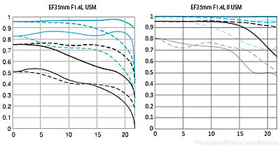 New Canon EF 35mm f/1.4L II USM-canon-ef-35mm-f.1.4l-ii-usm-mtf-chart-comparison.jpg