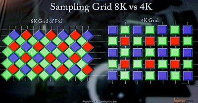 Sony PXW-Z450 4K shoulder camcorder-f65s-sampling-grid-vs.-4k-bayer-pattern.jpg