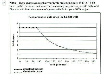 My all-time favorite chart-dvd-data-rate-chart.jpg