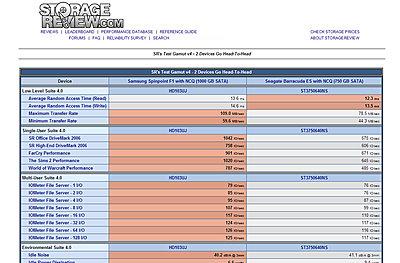Best RAID0 hard drives-samsung-seagate.jpg