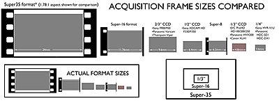 Nikon DX on HD200U...how about it?-relative_frame_size.jpg