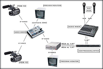 On Location vision mixing with 2 or more cameras?-diagram.jpg