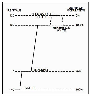 Video Levels in a scope-depth-modulation.jpg