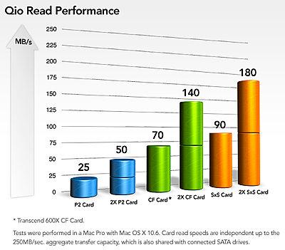 Sonnet Qio card reader-qiostats.jpg