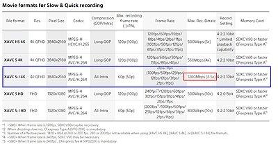 A7SIII S&Q Mode Bitrates-a7s-iii-s-q-bit-rates.jpg