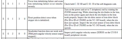 Error Code E62.30-sony-hvr-z5-e-61-30-error.png