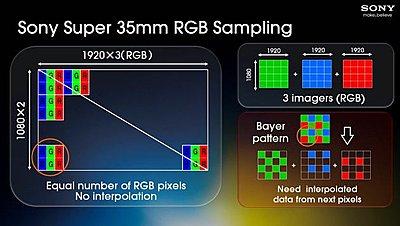 FS100 and F3 workshop at NAB-s35-rgb-sampling.jpg