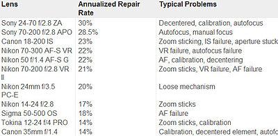 Nikon/Sony SLR vs Zeiss SLR vs Cine Lenses-lens_data_crop1.jpg