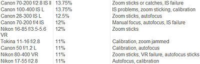 Nikon/Sony SLR vs Zeiss SLR vs Cine Lenses-lens_data_crop2.jpg