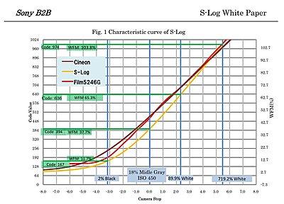 SLOG ISO ratings?-s-log.jpg