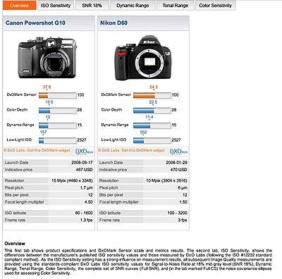 Canon Powershot G10 or Nikon D60??-picture-1.jpg
