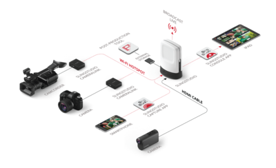 SlingStudio: fits in a backpack.-slingstudio-product-map.png