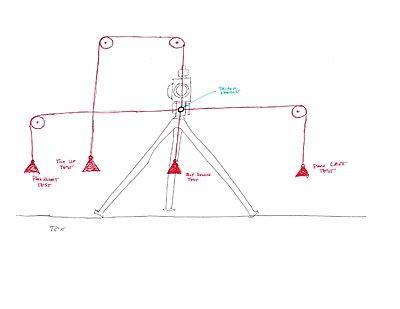 Vinten, Sachtler, Libec, Miller, Manfrotto Shootout-tripod-test-rig.jpg