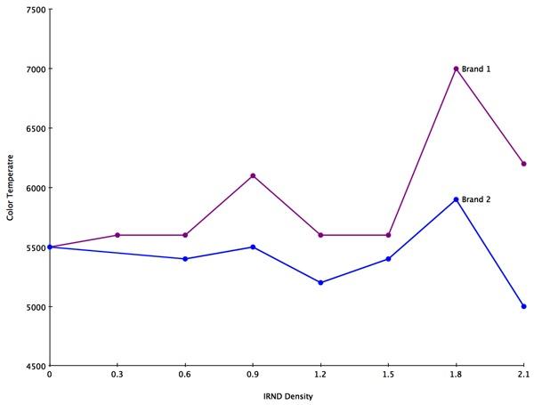 IRND Color Temp Graph