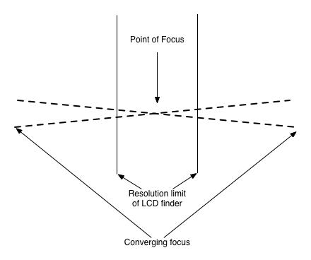 Converging focus f11