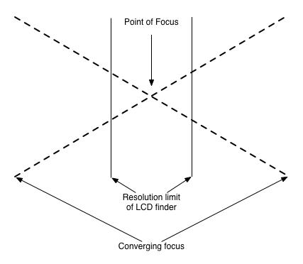 Converging focus f2 8