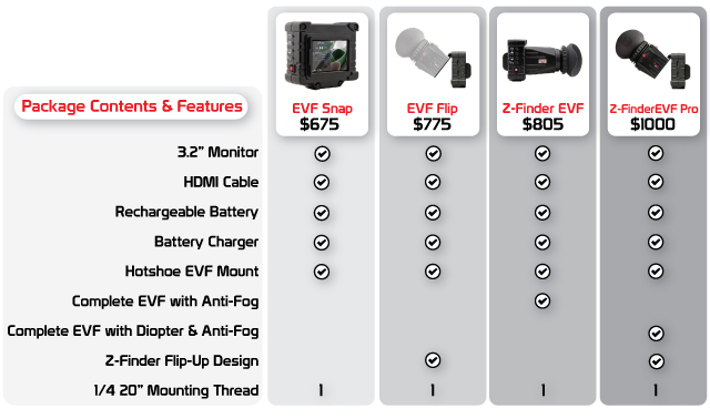 Chart borrowed from http://www.zacuto.com/zfinderevf