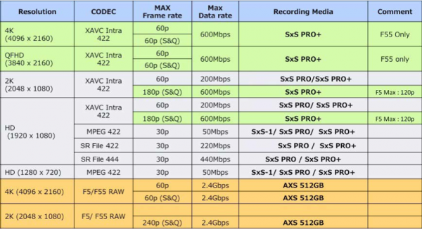 SonyF5-F55-media-chart_zpsc9408fdf-1