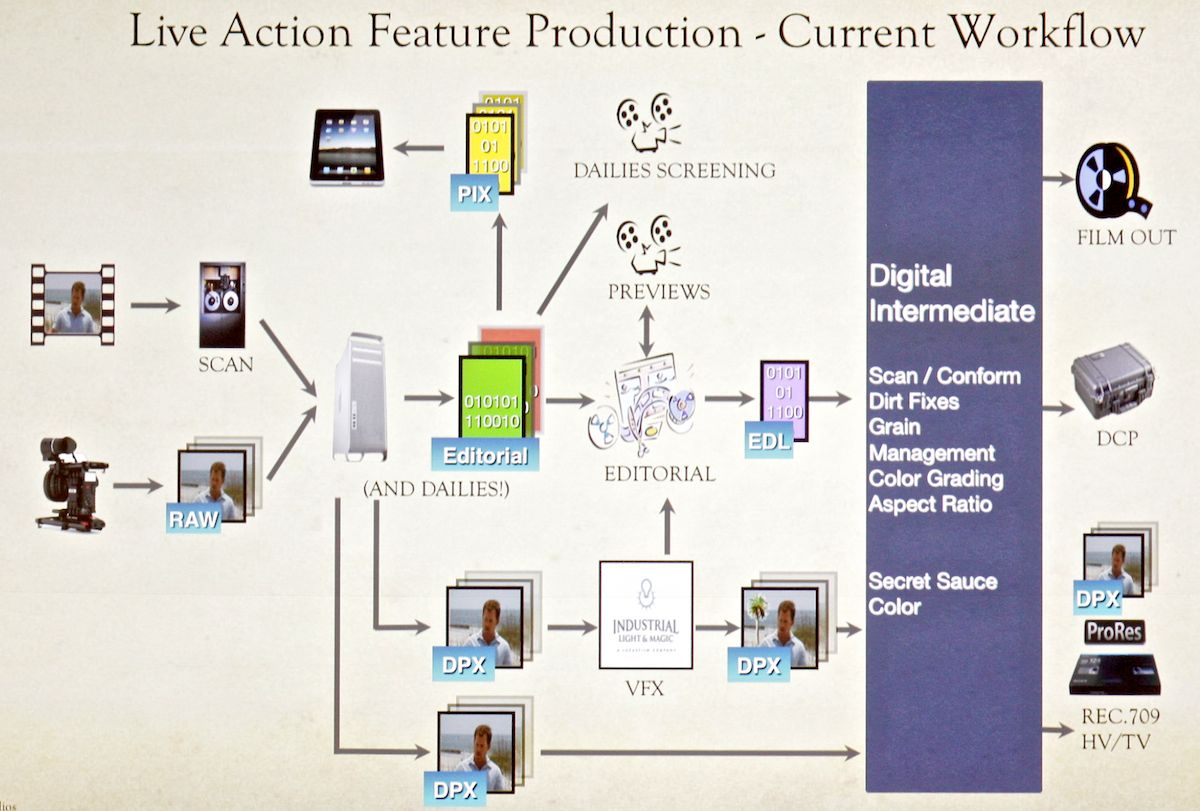 aces video workflow