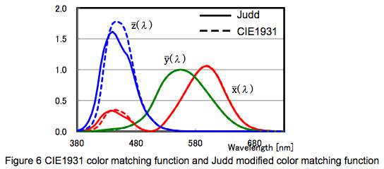 CIE 1931 color function curves with Judd modifications. Note that blue is most dramatically affected.