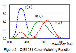 CIE 1931 color matching functions. The curves correspond roughly with the average person's visual response to red (x), green (y) and blue (z).