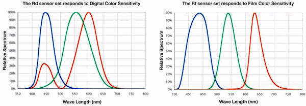 Visual/digital and film sensitivity curves, from Sekonic's brochure.