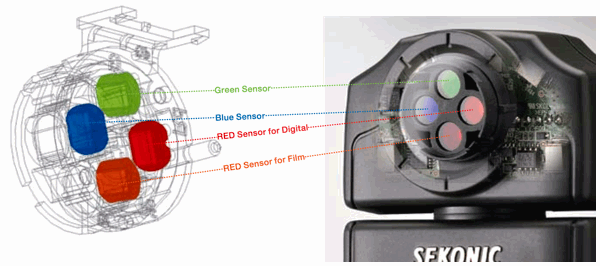 The sensor head in the C-500, from Sekonic's brochure.