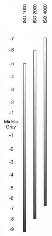 FS7 dynamic range sliding window