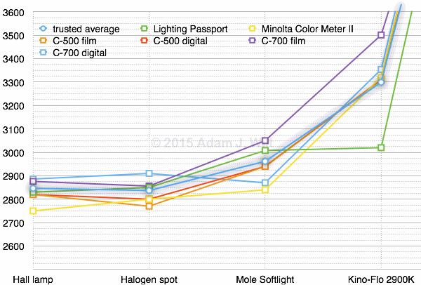 """""""Tungsten"""" lights around 3000ºK"""