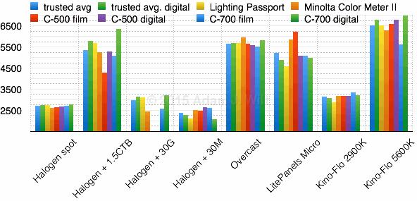 Test 3: CCT, ºK vs lighting type