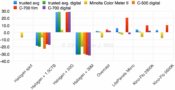 Test 3: normalized tint, CC# (+G, -M) vs lighting type