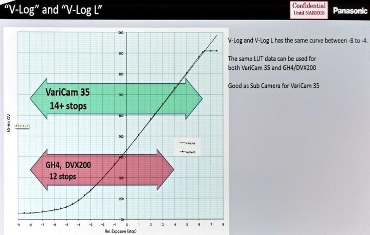 Varicam V-Log and AG-DVX200/GH4 V-Log-L